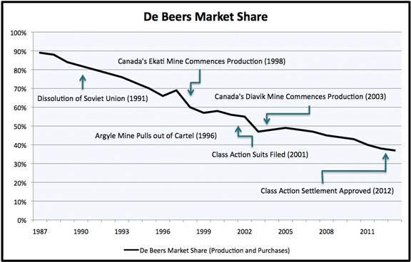 During the diamond-funded wars in the 1980s and 1990s, De Beers controlled close to 90% of the world's diamond market.
