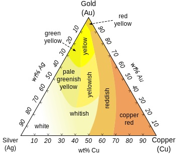This graph shows how the color of pure gold changes as it is alloyed with different metals.