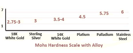 Various white golds are represented here on the Mohs scale of hardness.